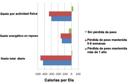 Diferenecias entre los gastos de energía observados y los predichos para sujetos que perdieron y no perdieron peso